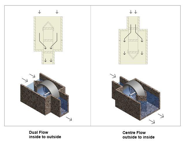 Hubert drum screen flow directions